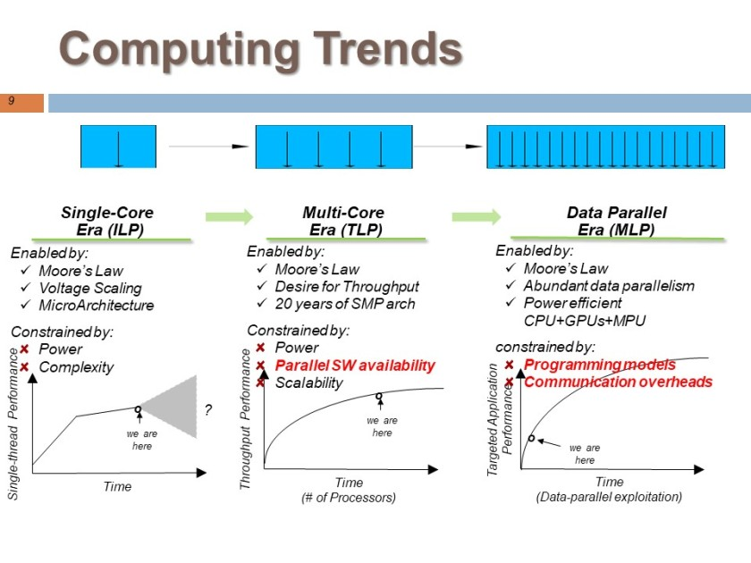 Computing_trends