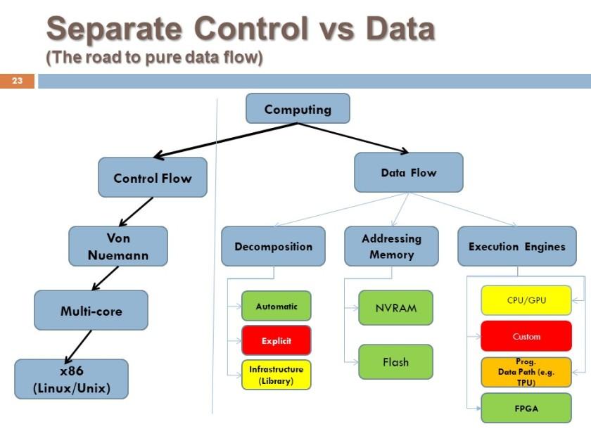 data_flow
